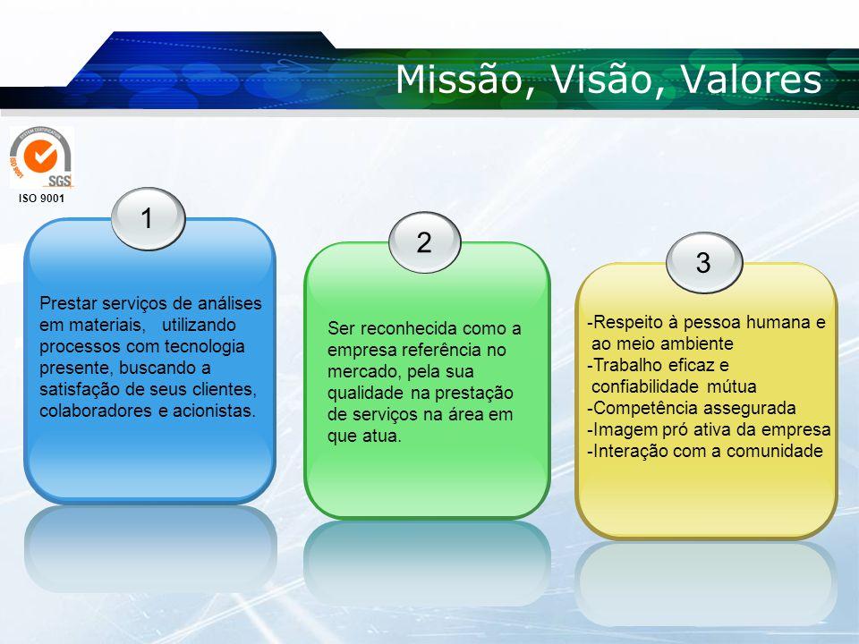 Missão, Visão, Valores ISO 9001. 1. 2. 3.
