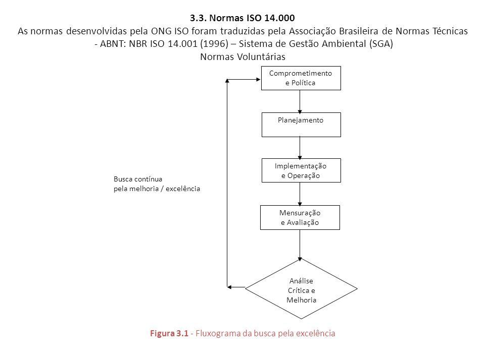 - ABNT: NBR ISO 14.001 (1996) – Sistema de Gestão Ambiental (SGA)