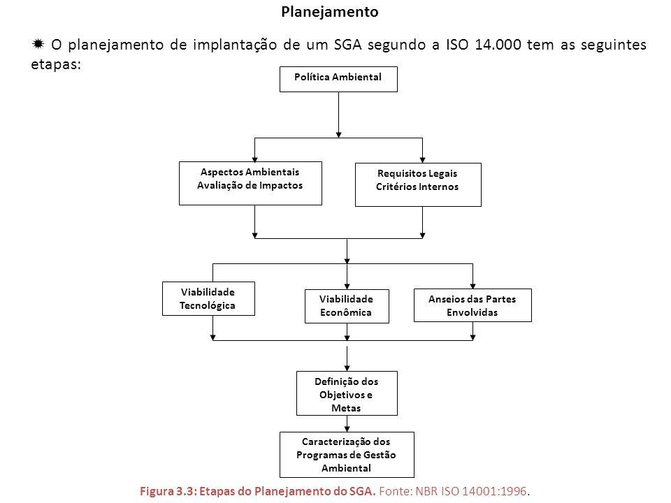 Planejamento  O planejamento de implantação de um SGA segundo a ISO 14.000 tem as seguintes etapas: