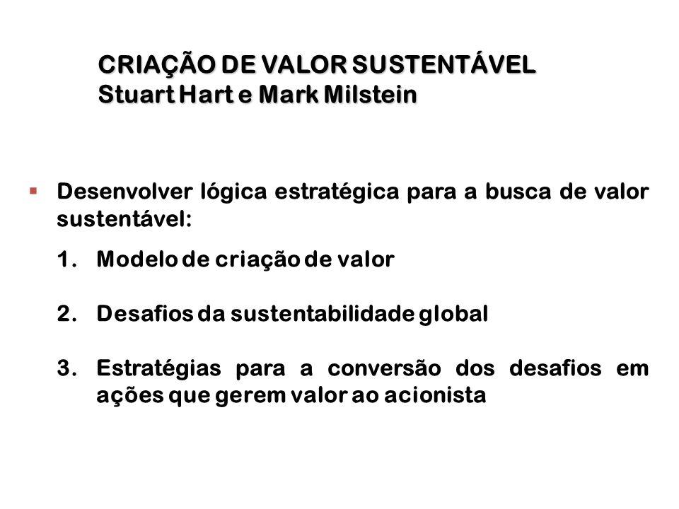CRIAÇÃO DE VALOR SUSTENTÁVEL Stuart Hart e Mark Milstein
