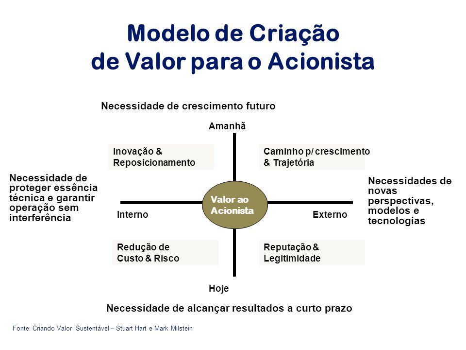 Modelo de Criação de Valor para o Acionista