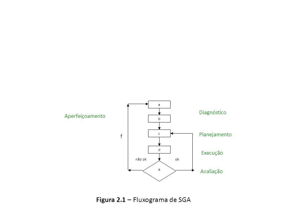 Figura 2.1 – Fluxograma de SGA