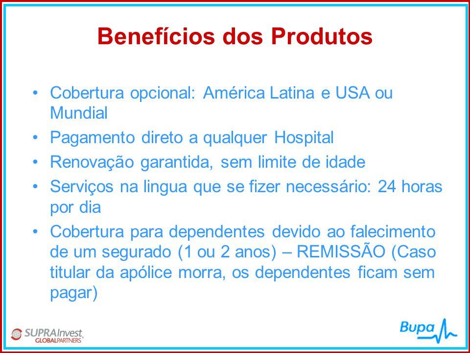 Benefícios dos Produtos
