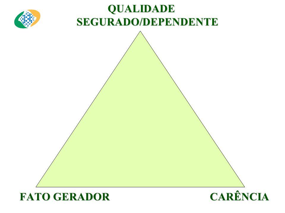 QUALIDADE SEGURADO/DEPENDENTE