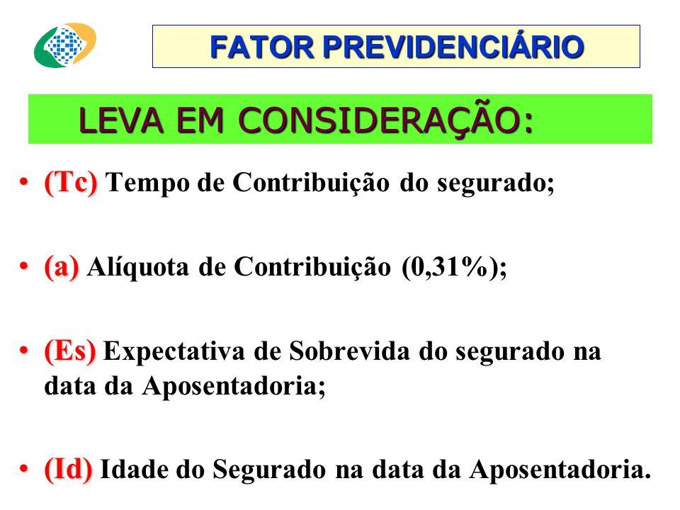 FATOR PREVIDENCIÁRIO LEVA EM CONSIDERAÇÃO: (Tc) Tempo de Contribuição do segurado; (a) Alíquota de Contribuição (0,31%);