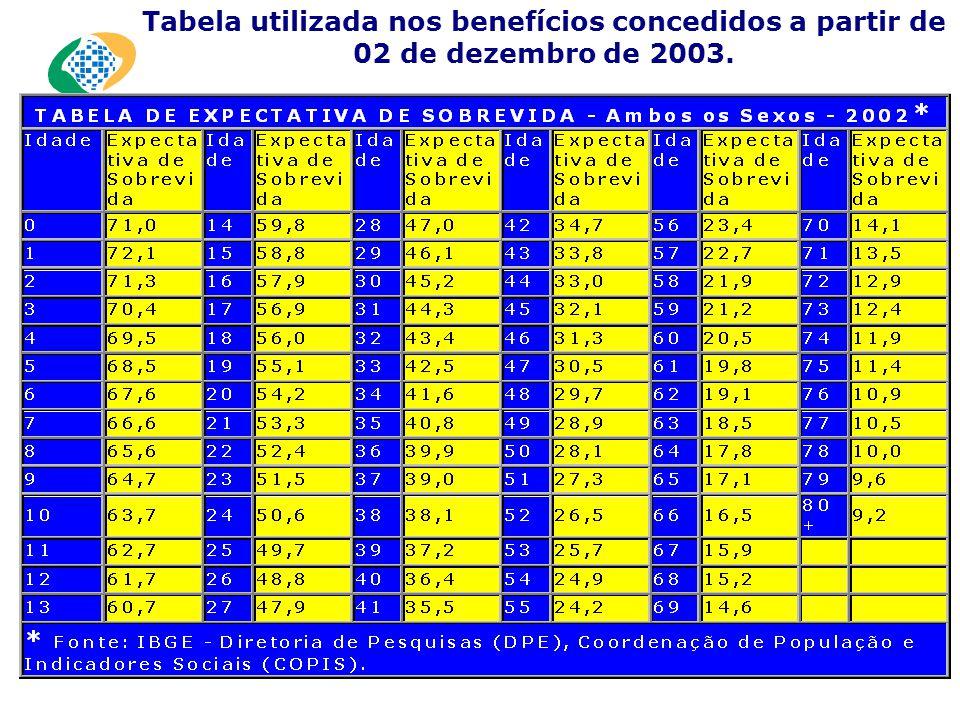 Tabela utilizada nos benefícios concedidos a partir de 02 de dezembro de 2003.