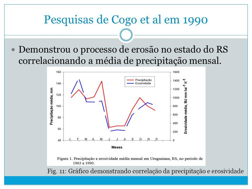 Pesquisas de Cogo et al em 1990