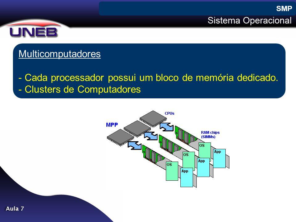 Cada processador possui um bloco de memória dedicado.