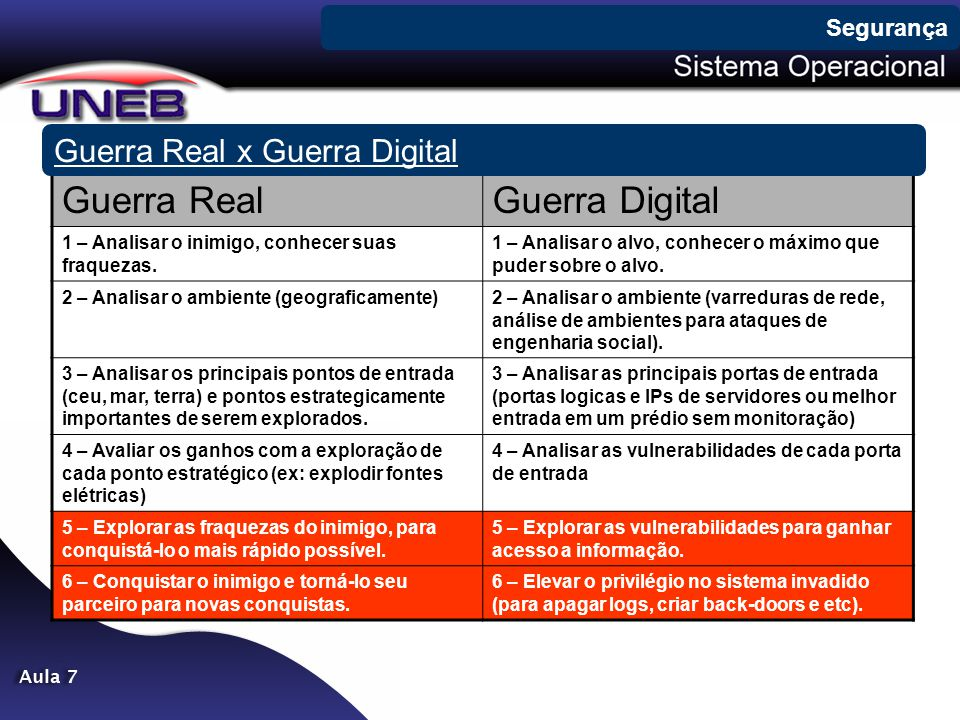 Guerra Real Guerra Digital Guerra Real x Guerra Digital Segurança
