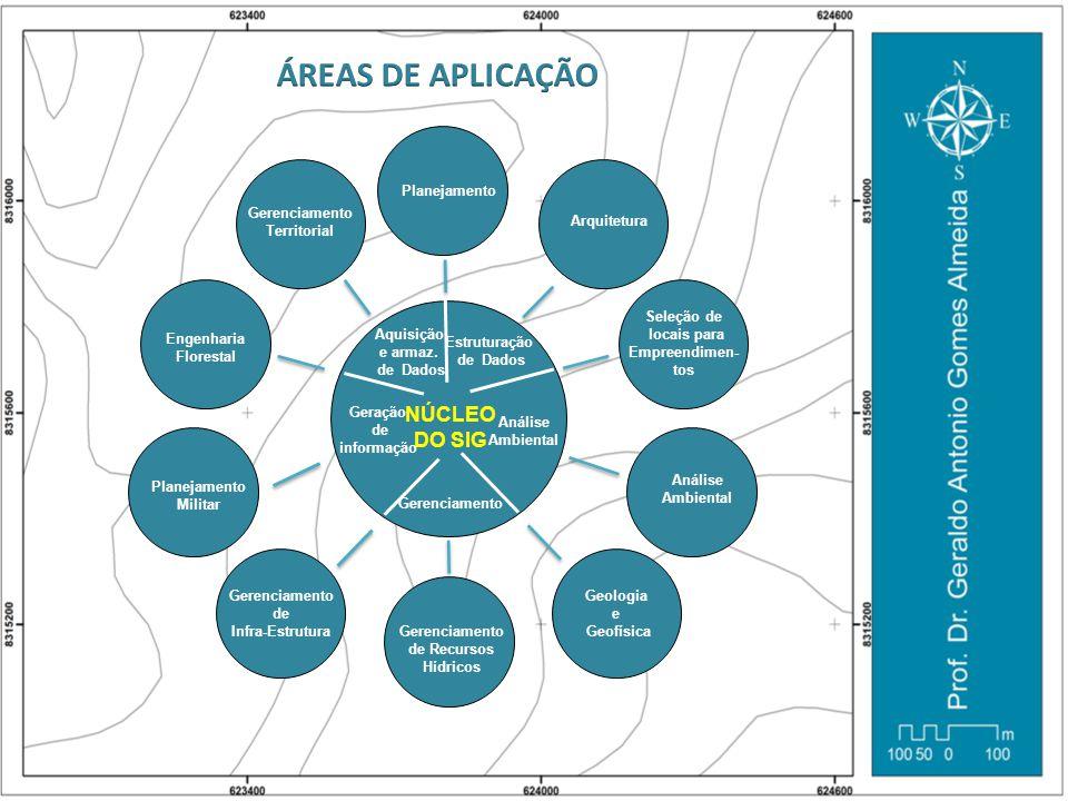 ÁREAS DE APLICAÇÃO NÚCLEO DO SIG Planejamento Arquitetura