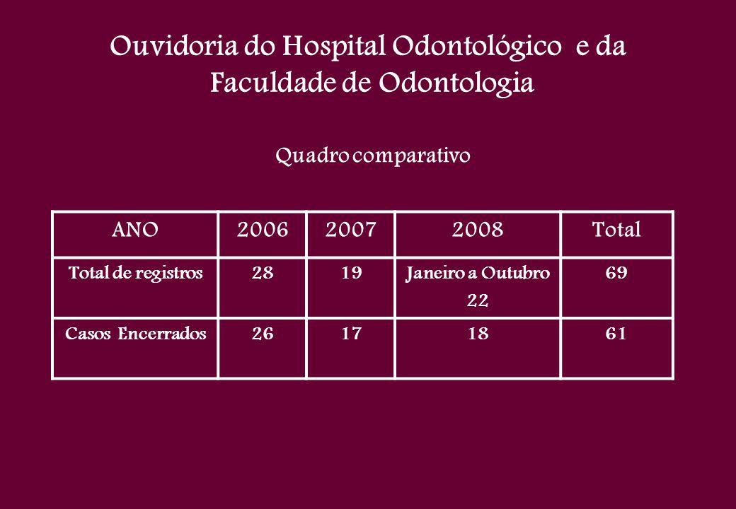 Ouvidoria do Hospital Odontológico e da Faculdade de Odontologia