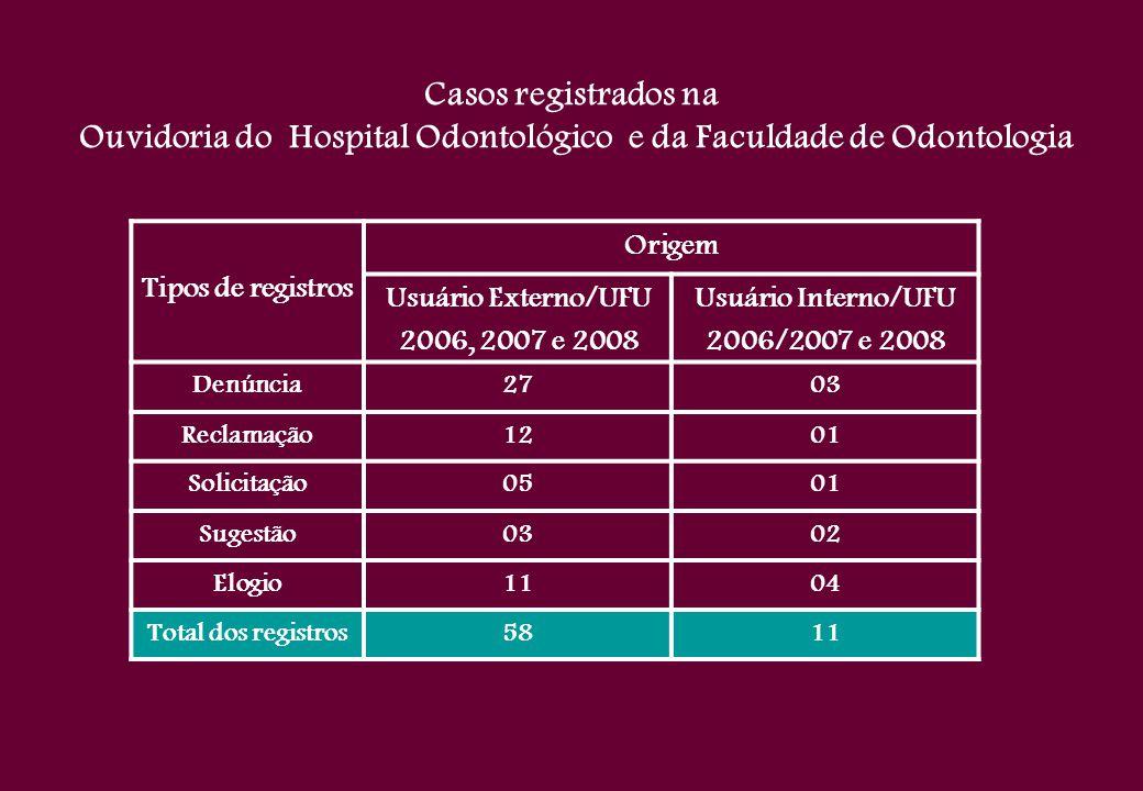 Casos registrados na Ouvidoria do Hospital Odontológico e da Faculdade de Odontologia