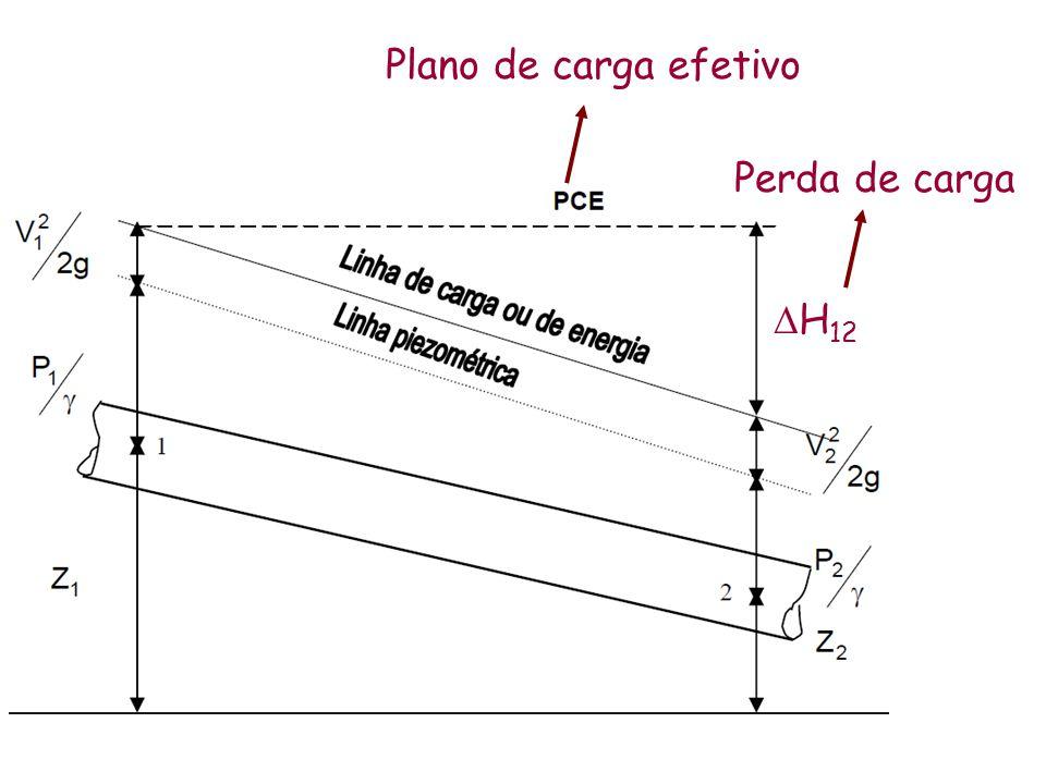 Plano de carga efetivo Perda de carga DH12