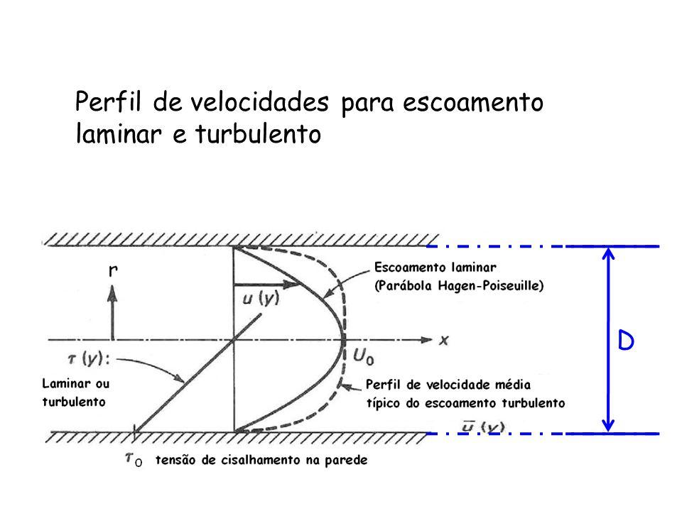 Perfil de velocidades para escoamento laminar e turbulento