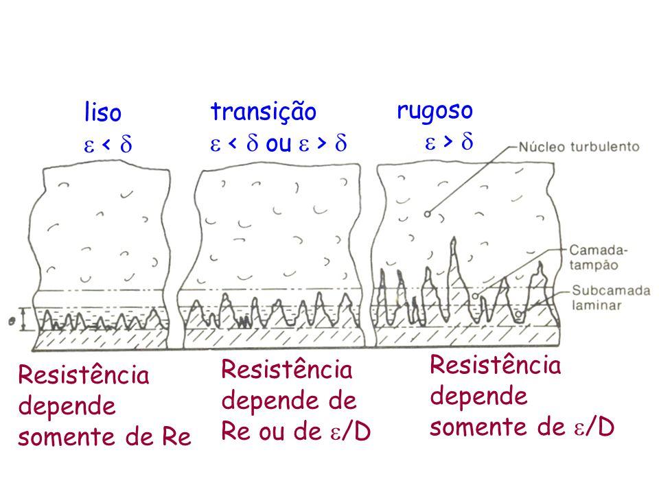 liso e < d. transição. e < d ou e > d. rugoso. e > d. Resistência depende somente de e/D. Resistência depende de Re ou de e/D.