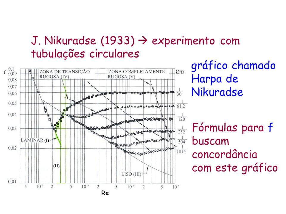 J. Nikuradse (1933)  experimento com tubulações circulares