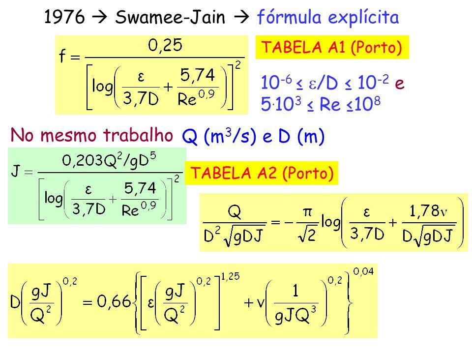 1976  Swamee-Jain  fórmula explícita