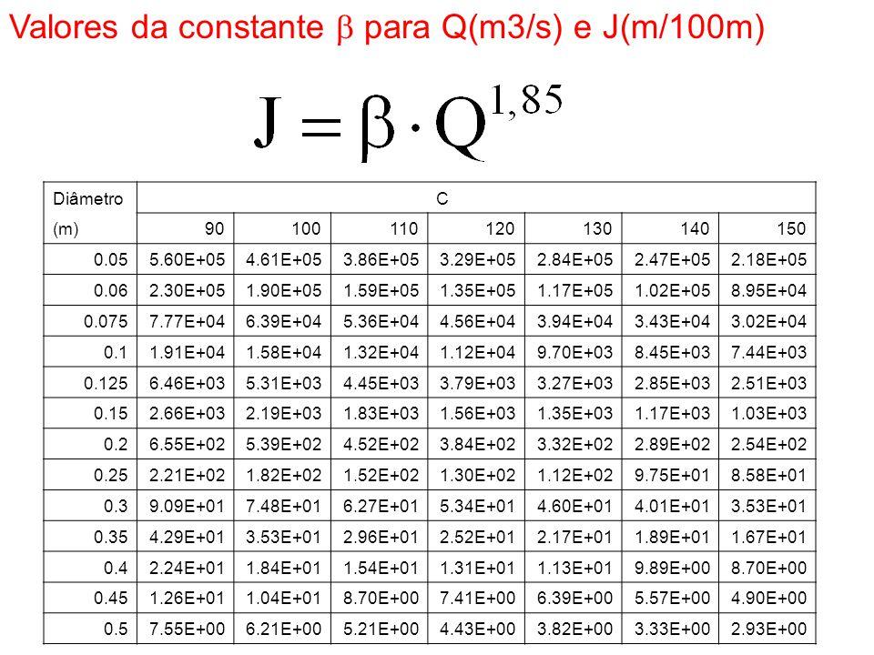 Valores da constante b para Q(m3/s) e J(m/100m)