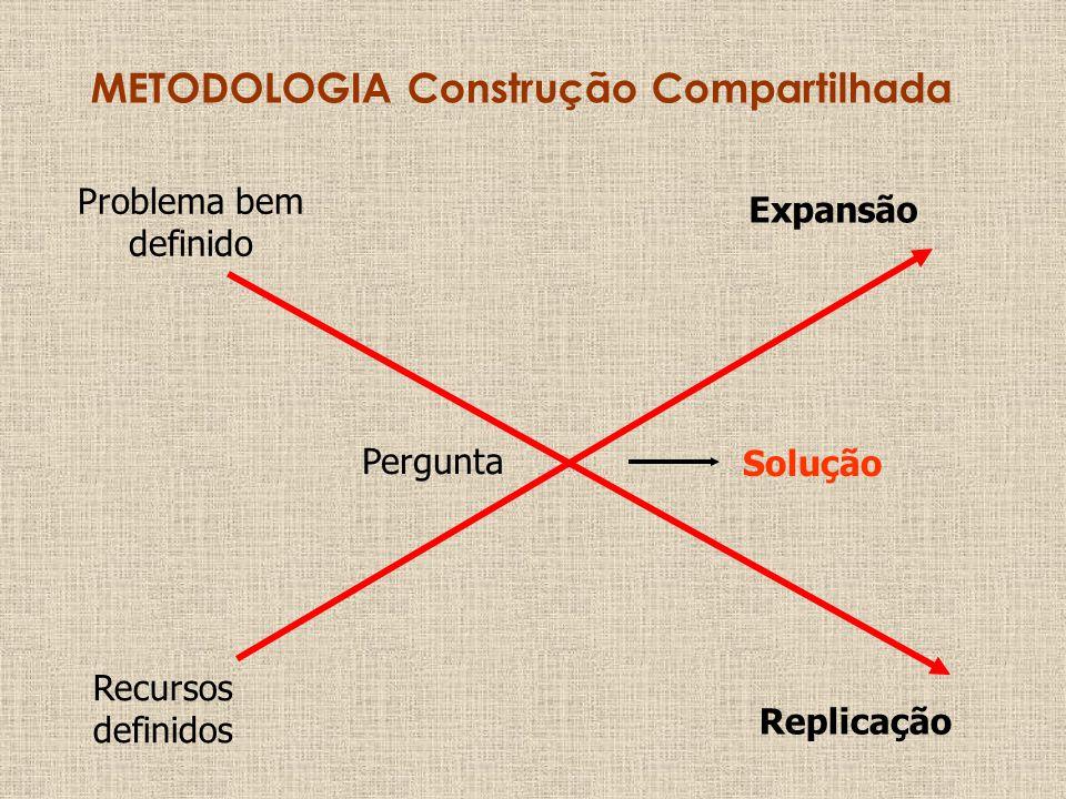 METODOLOGIA Construção Compartilhada