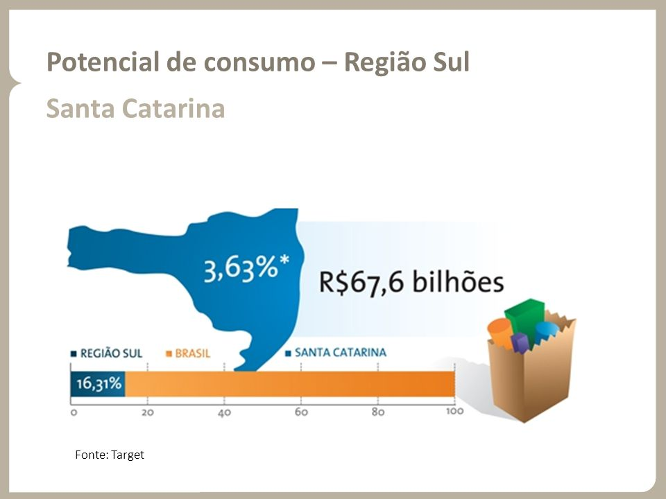 Potencial de consumo – Região Sul