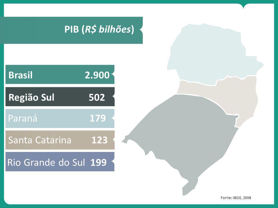 PIB (R$ bilhões) Brasil 2.900 Região Sul 502