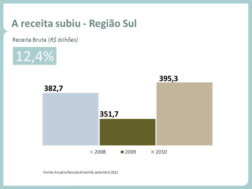 12,4% A receita subiu - Região Sul Volume de vendas - Região Sul
