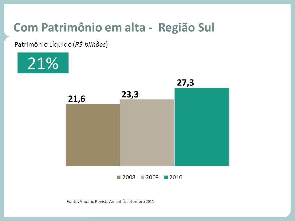 21% Com Patrimônio em alta - Região Sul Volume de vendas - Região Sul