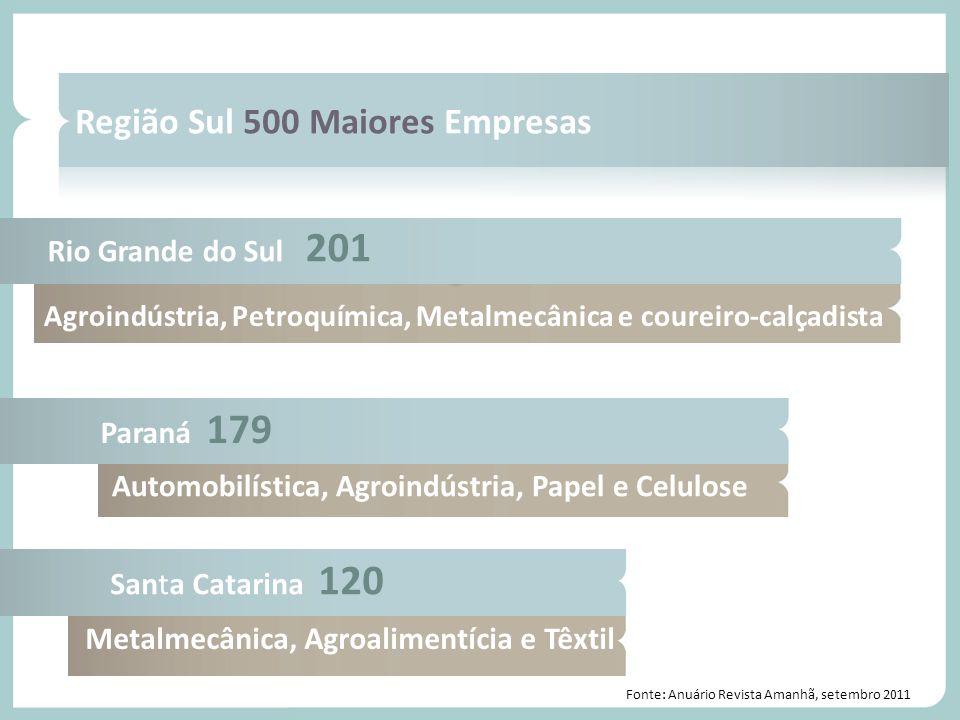 Região Sul 500 Maiores Empresas