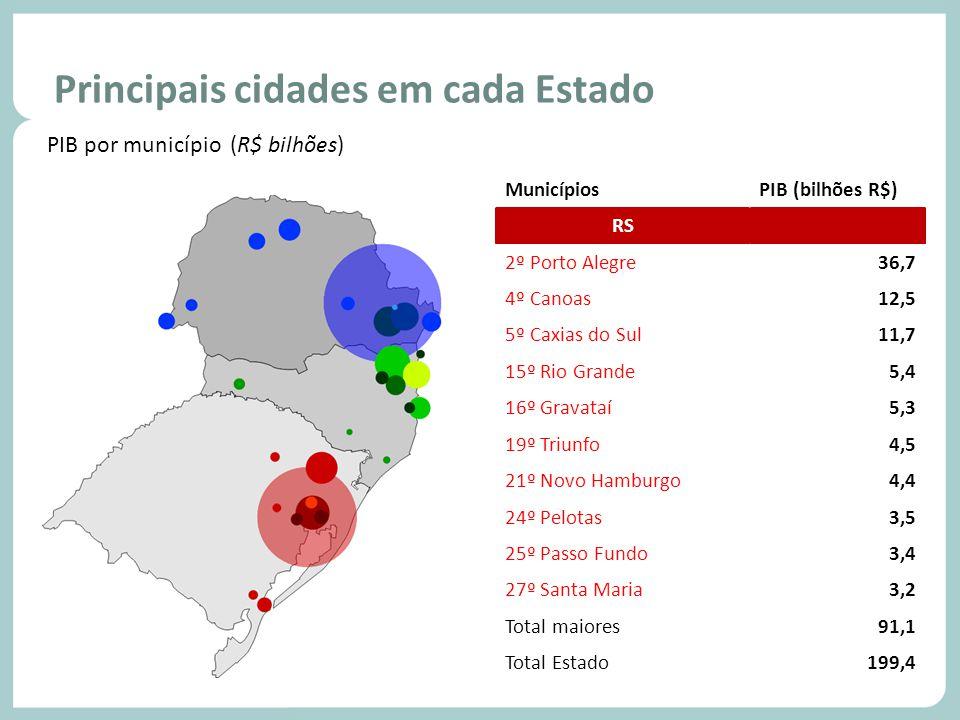 Principais cidades em cada Estado