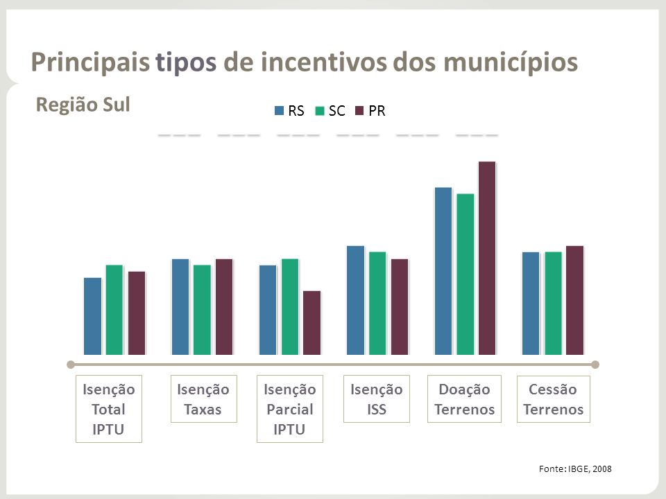 Principais tipos de incentivos dos municípios