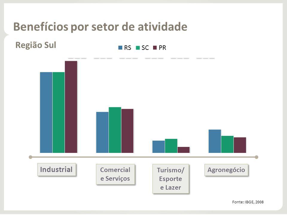 Benefícios por setor de atividade