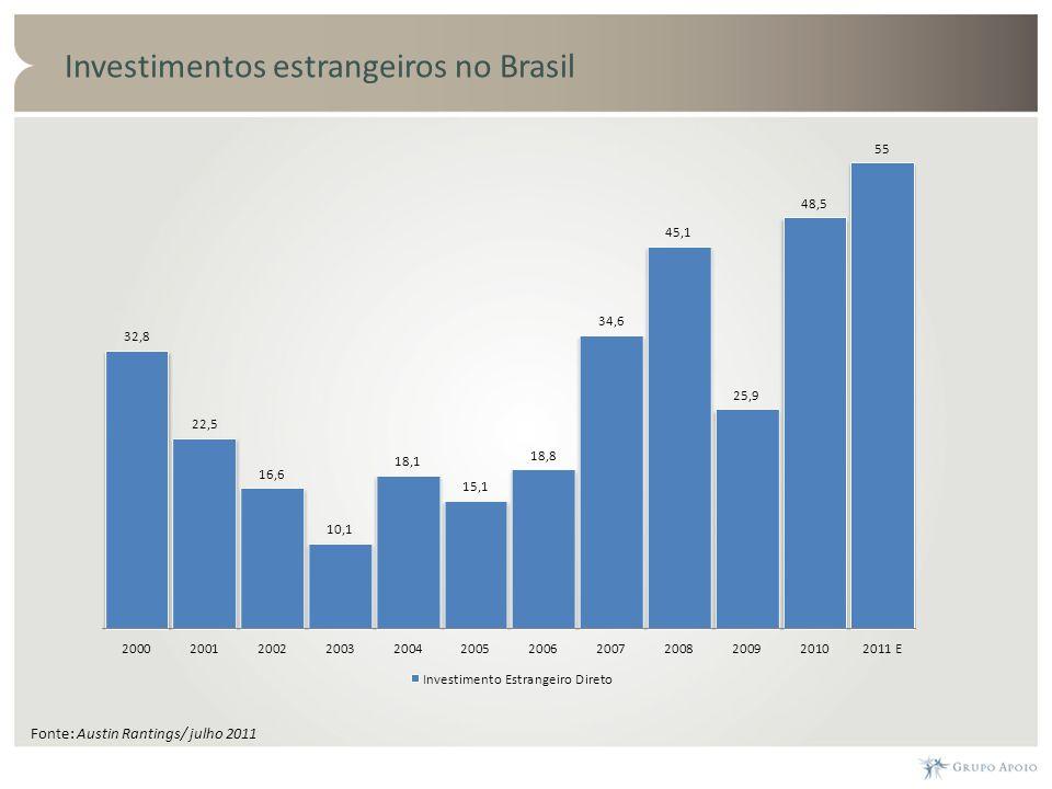 Investimentos estrangeiros no Brasil