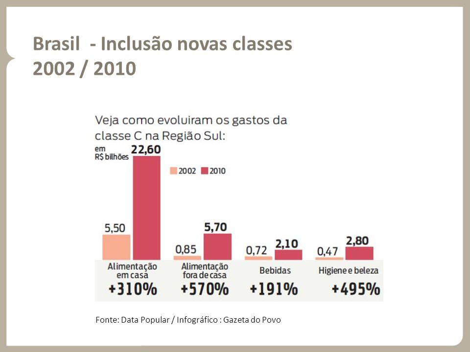 Brasil - Inclusão novas classes 2002 / 2010