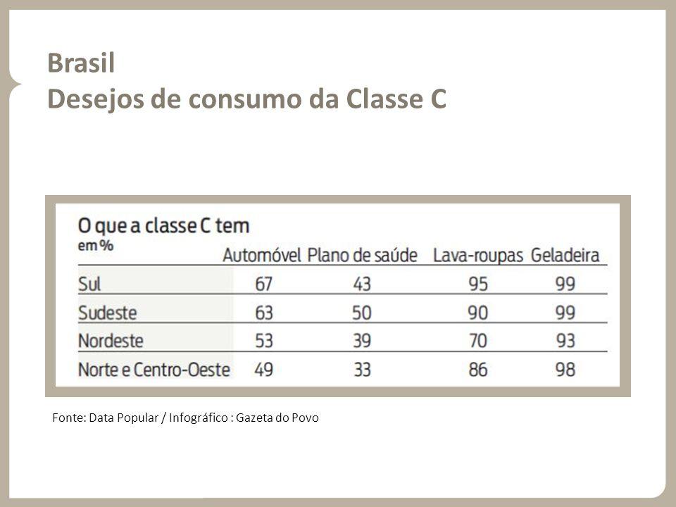 Desejos de consumo da Classe C