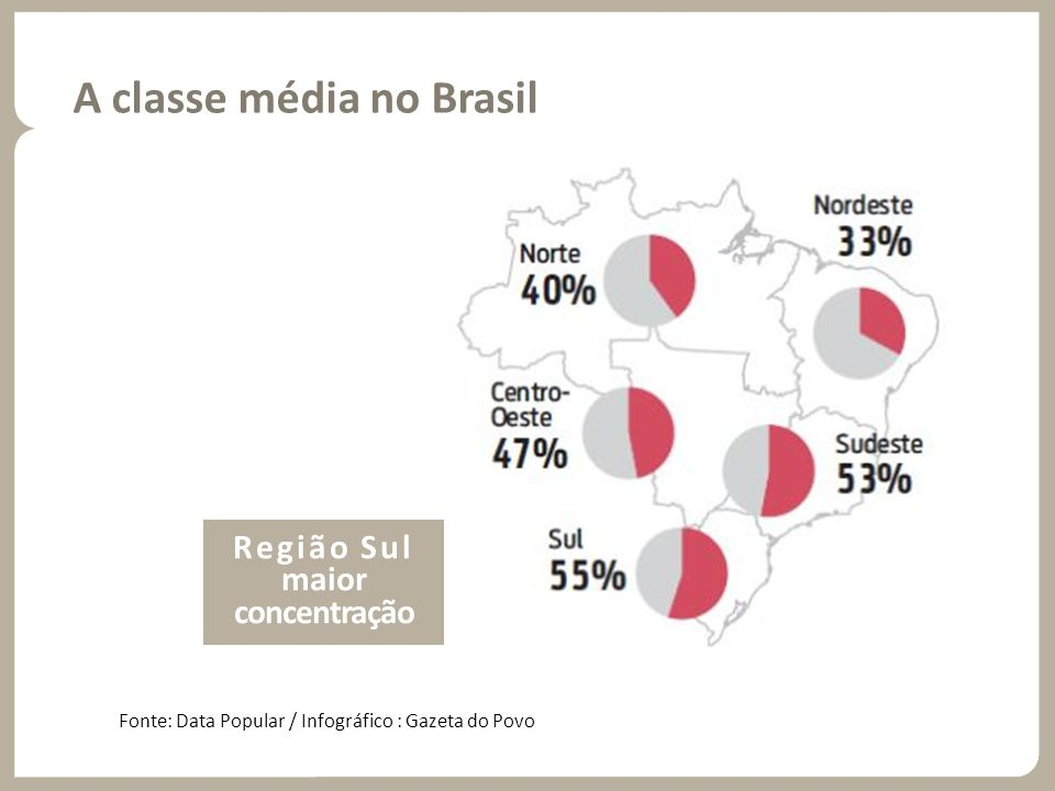 A classe média no Brasil