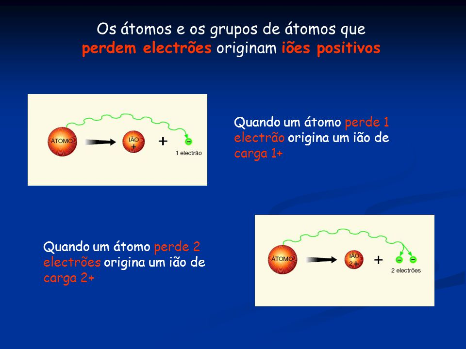 Os átomos e os grupos de átomos que perdem electrões originam iões positivos