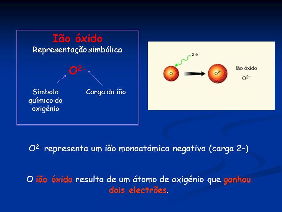 Ião óxido O2- O2- representa um ião monoatómico negativo (carga 2-)