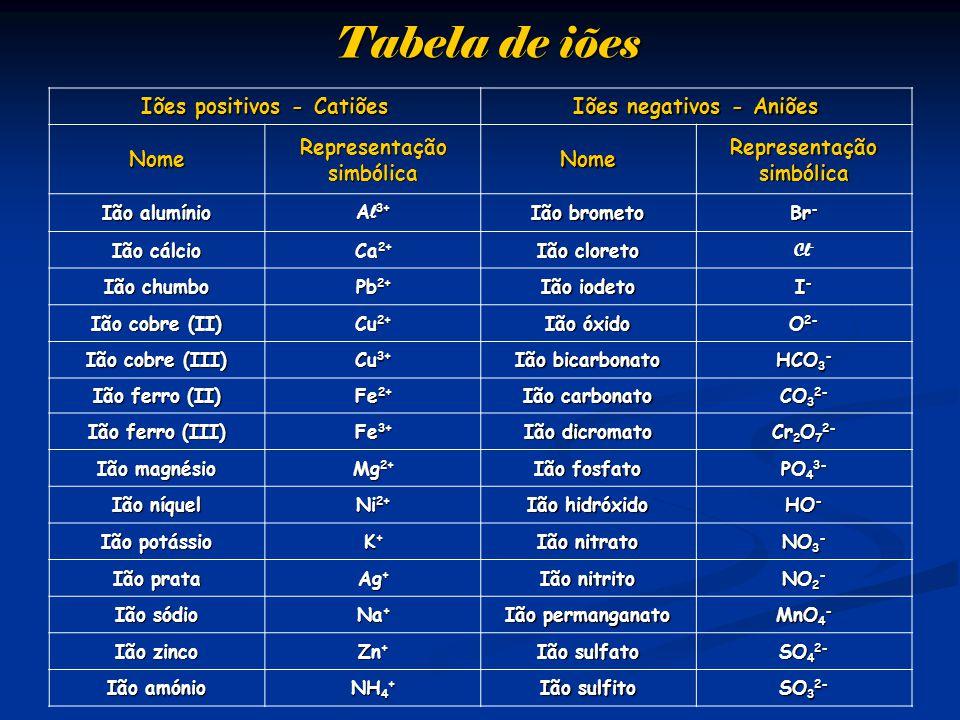 Tabela de iões Iões positivos - Catiões Iões negativos - Aniões Nome