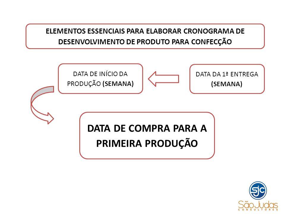 DATA DE COMPRA PARA A PRIMEIRA PRODUÇÃO