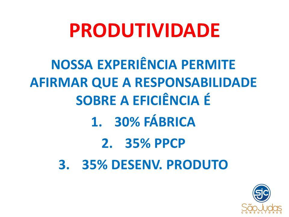 PRODUTIVIDADE NOSSA EXPERIÊNCIA PERMITE AFIRMAR QUE A RESPONSABILIDADE SOBRE A EFICIÊNCIA É. 30% FÁBRICA.