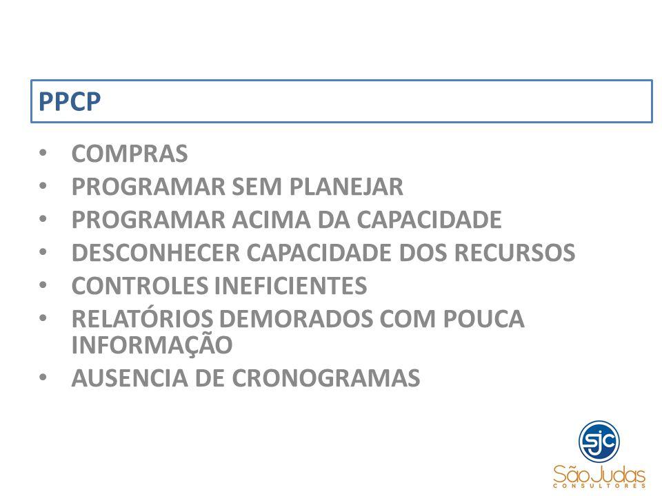PPCP COMPRAS PROGRAMAR SEM PLANEJAR PROGRAMAR ACIMA DA CAPACIDADE