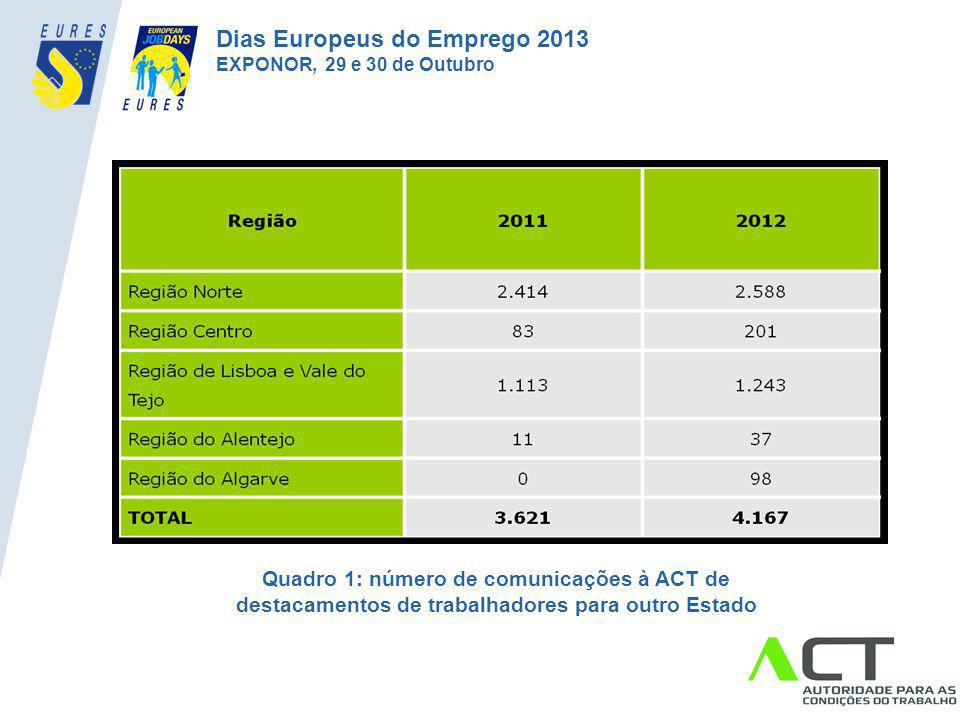 Quadro 1: número de comunicações à ACT de