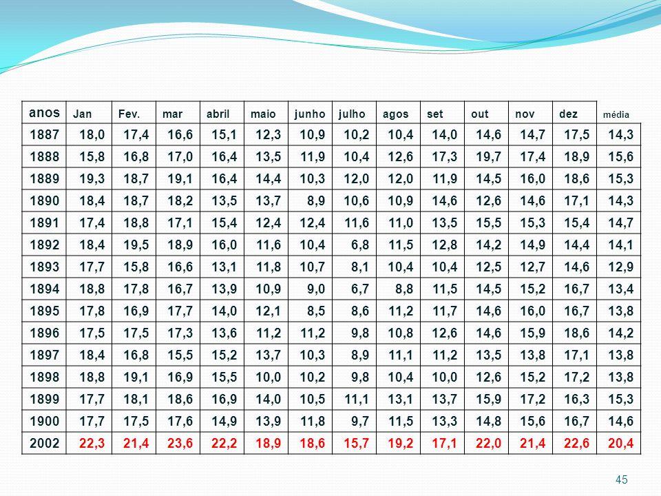 anos Jan. Fev. mar. abril. maio. junho. julho. agos. set. out. nov. dez. média. 1887. 18,0.