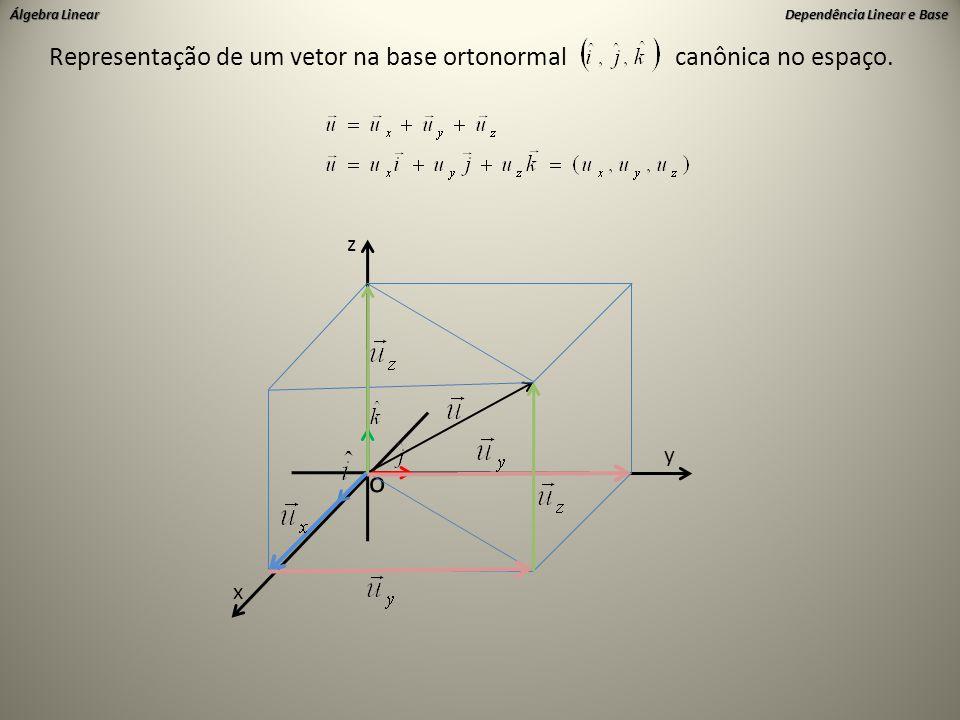 o Representação de um vetor na base ortonormal canônica no espaço. z y