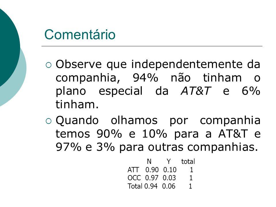 Comentário Observe que independentemente da companhia, 94% não tinham o plano especial da AT&T e 6% tinham.