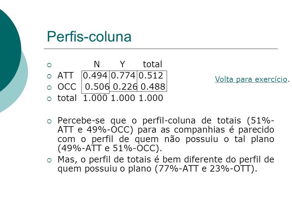 Perfis-coluna N Y total ATT 0.494 0.774 0.512 OCC 0.506 0.226 0.488