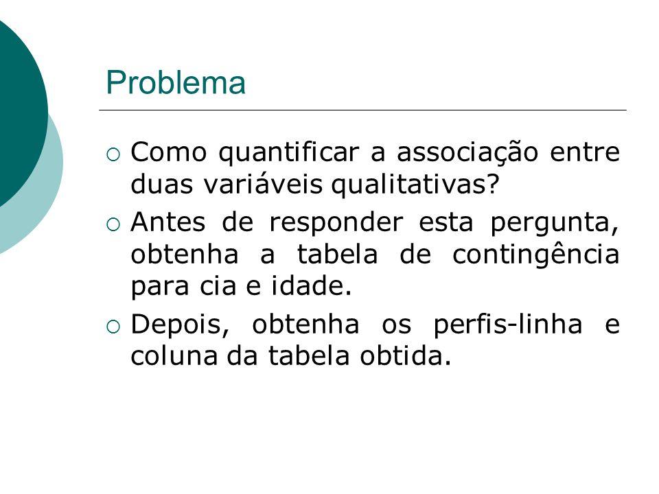 Problema Como quantificar a associação entre duas variáveis qualitativas