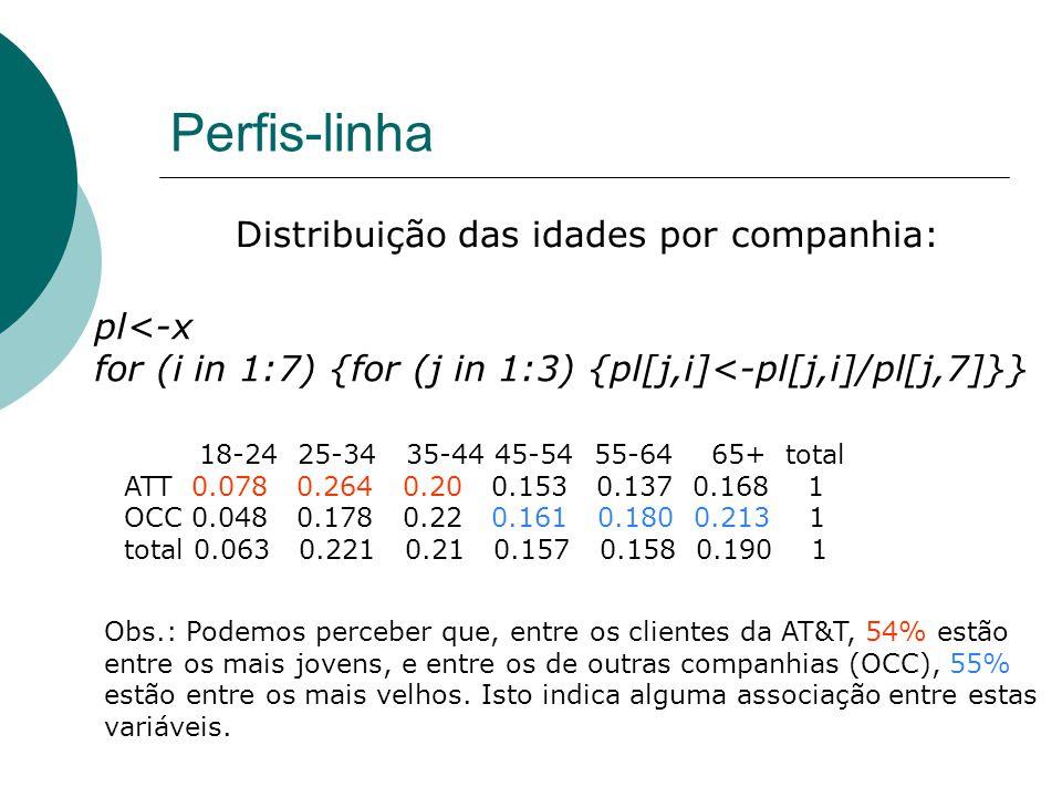Perfis-linha Distribuição das idades por companhia: pl<-x