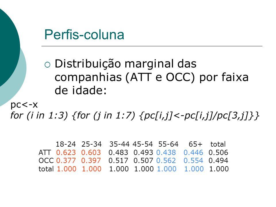 Perfis-coluna Distribuição marginal das companhias (ATT e OCC) por faixa de idade: pc<-x.