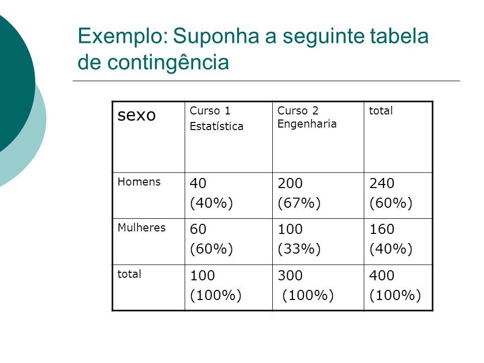 Exemplo: Suponha a seguinte tabela de contingência